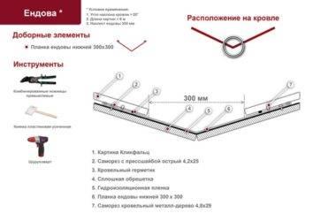 Чем крепить обрешетку к стропилам - кровля и крыша