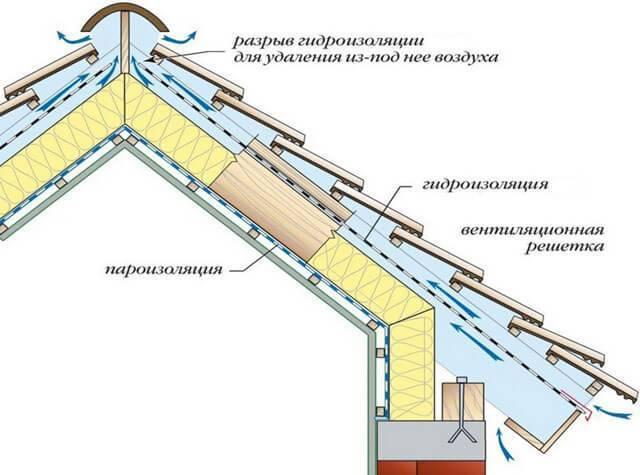 Расчет вальмовой крыши: минимизируем затраты и отходы