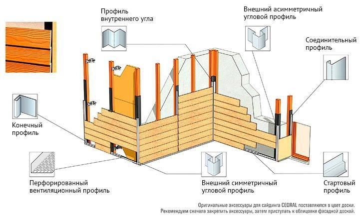 Монтаж фасадных панелей своими руками - как установить фасадные панели