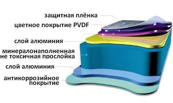 Стеновые сэндвич панели: что это такое, размеры, монтаж