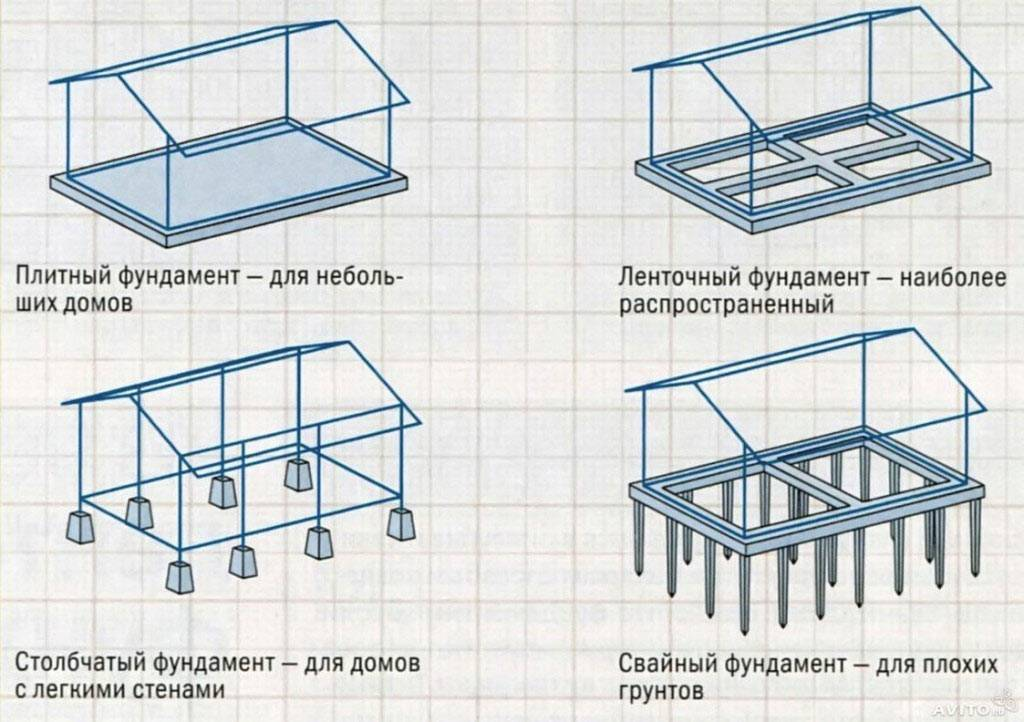 Как своими руками сделать дренаж фундамента дома
