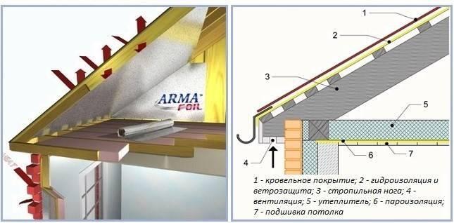 Пароизоляция для крыши: отличия пароизоляции от гидроизоляции