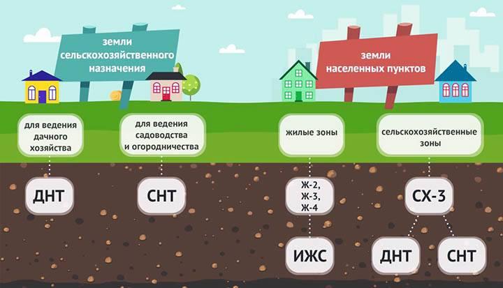 Категории земли в россии. разрешенное использование участков