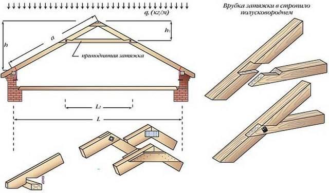 Стропильная система – разновидности, расчет нагрузок, оптимальные конструкции и идеи по монтажу (95 фото)