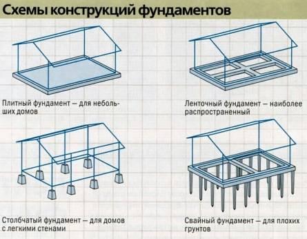 Сколько должна составлять толщина плиты фундамента и как правильно сделать расчеты показателя?