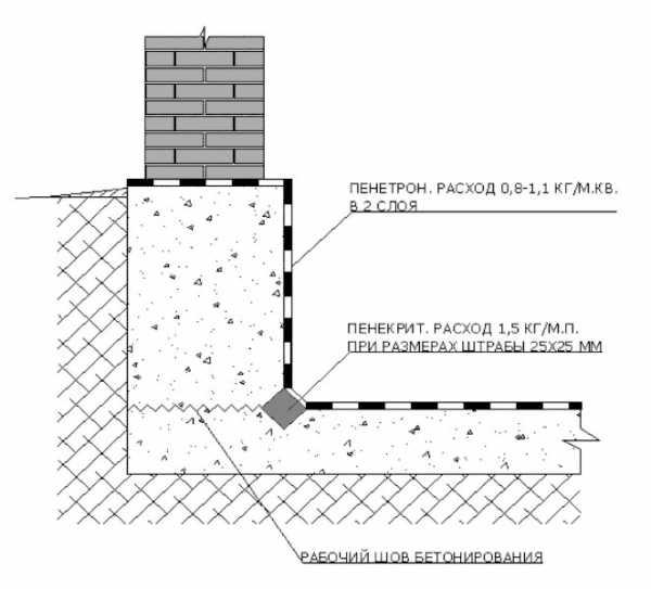 Зачем и чем производится гидроизоляция ленточного фундамента?
