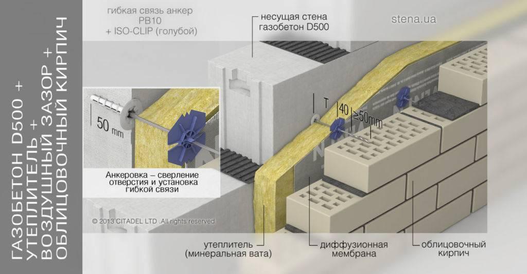 Особенности отделки стен, построенных из газобетона