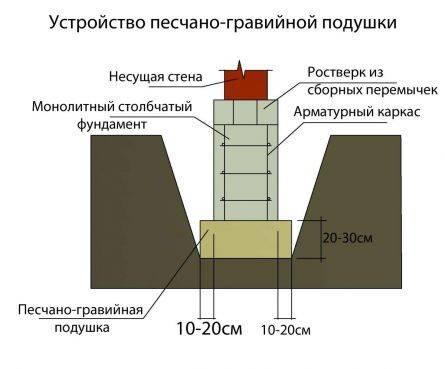 Устройство ростверков свайных фундаментов - фундамент своими руками