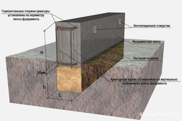 На какой грунт лучше ставить фундамент бани - песок или глина