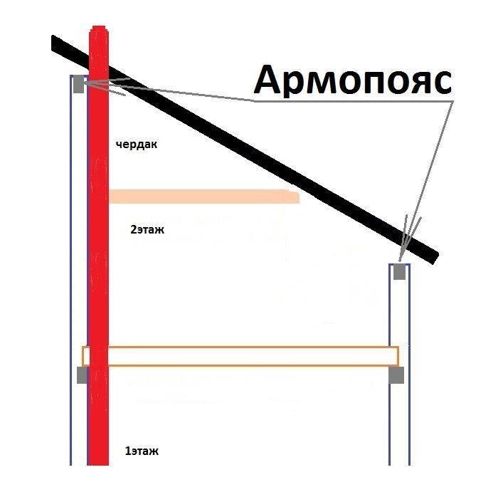 Изготовление, устройство и заливка армопояса