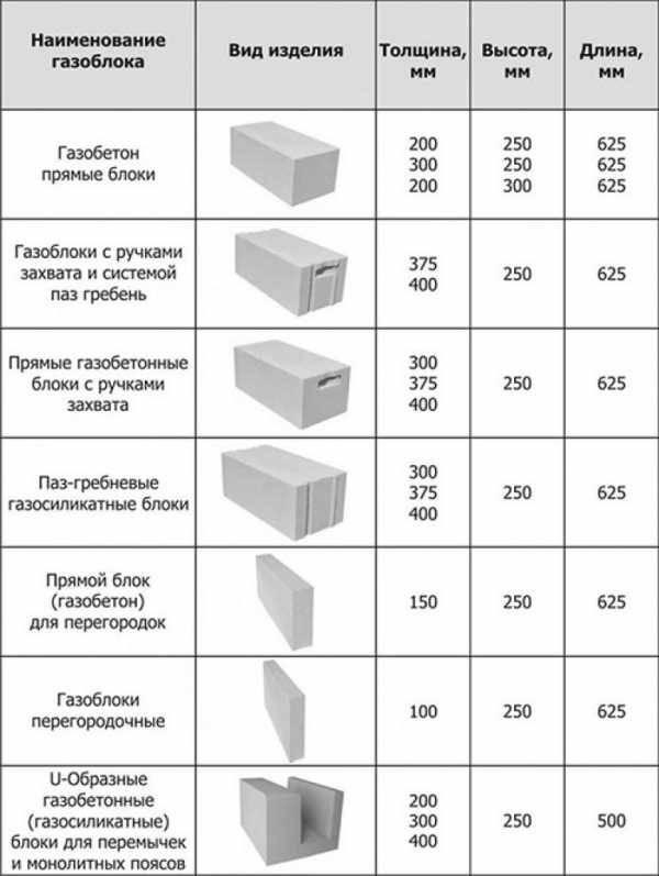 Основные характеристики перегородочного газоблока