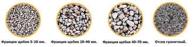 Фракция щебня для бетона: какой щебень нужен для фундамента дома и какой лучше для отмостки? какой размер используется для бетона на полы?