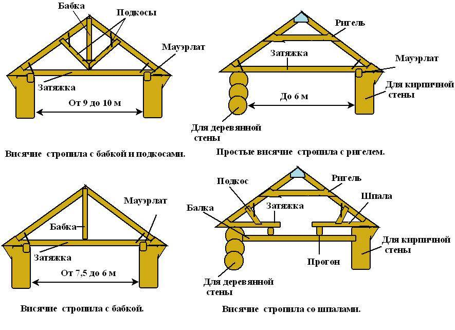 Стропильная система односкатной крыши: крепление стропил, схема, как закрепить, правильно установить, устройство, размер системы, длина, монтаж