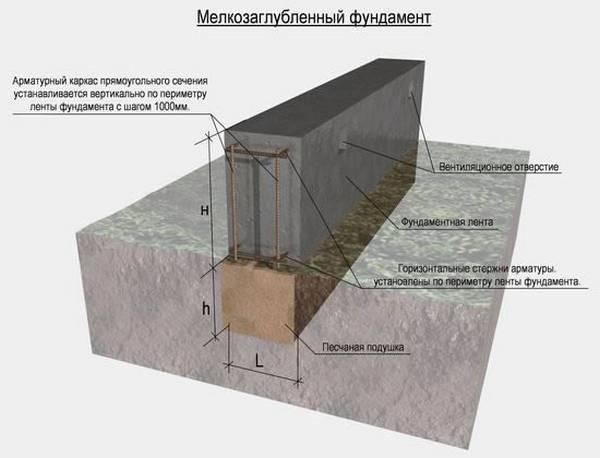 Как укрепить фундамент: причины разрушения, методы восстановления