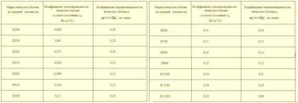 Автоклавный газобетон: особенности и основные отличия от неавтоклавного