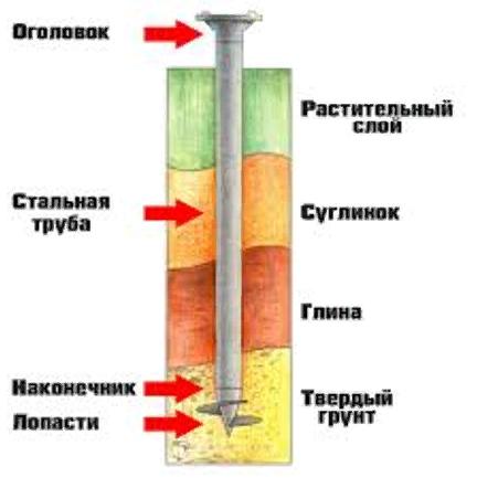 Устойчивое основание теплицы из поликарбоната: какой брус заслуживает установки. чем обработать брус для фундамента теплицы