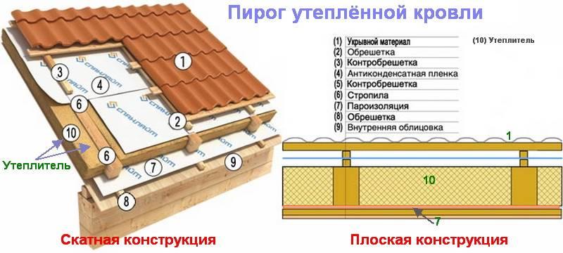 Гидроизоляция под мягкую кровлю: устройство и правила монтажа - строительство и ремонт