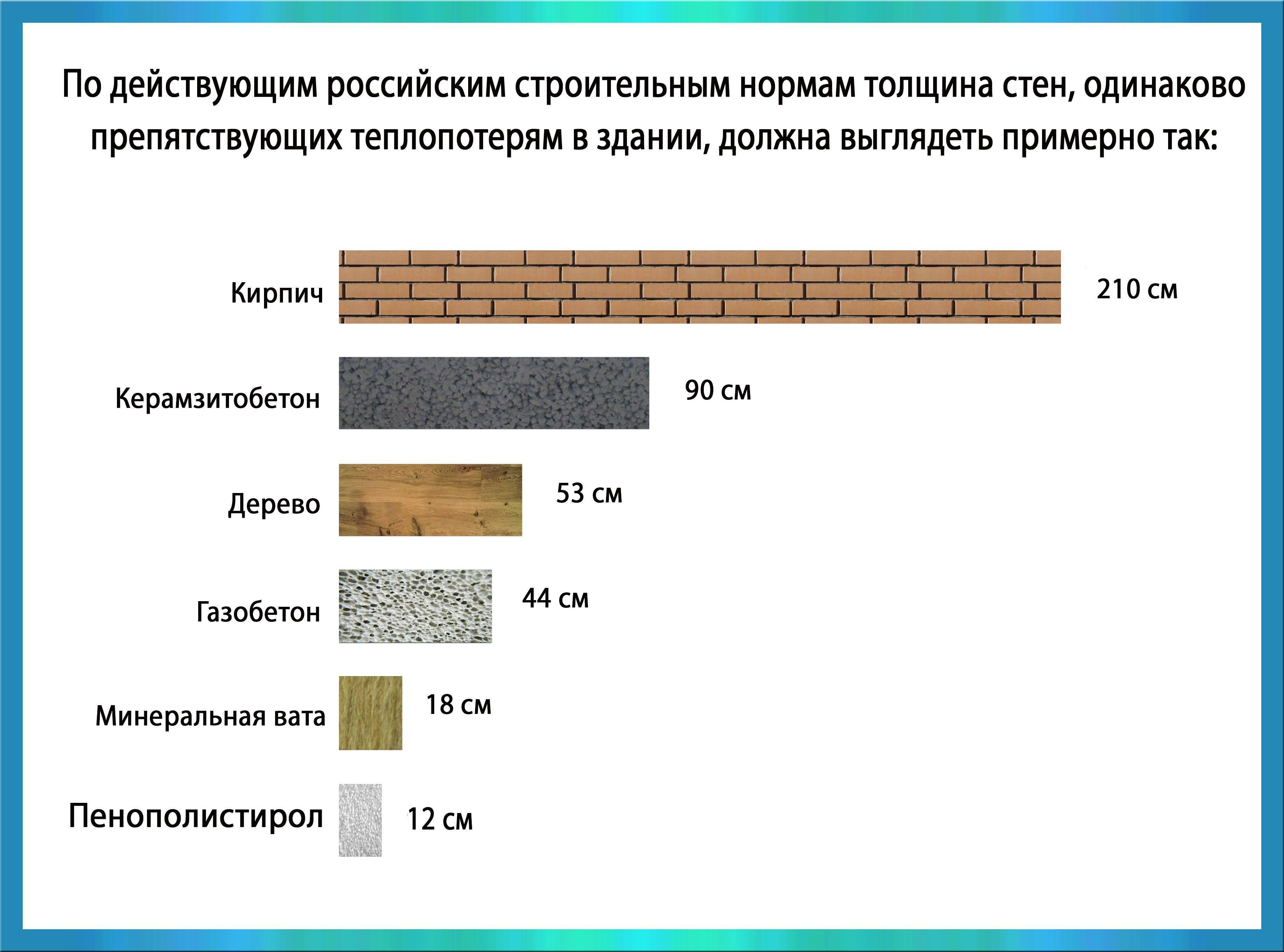 Теплопроводность теплоемкость и плотность строительных материалов