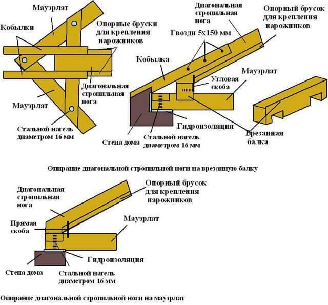 Стропильная система: типовые узлы и схемы для разных видов крыш