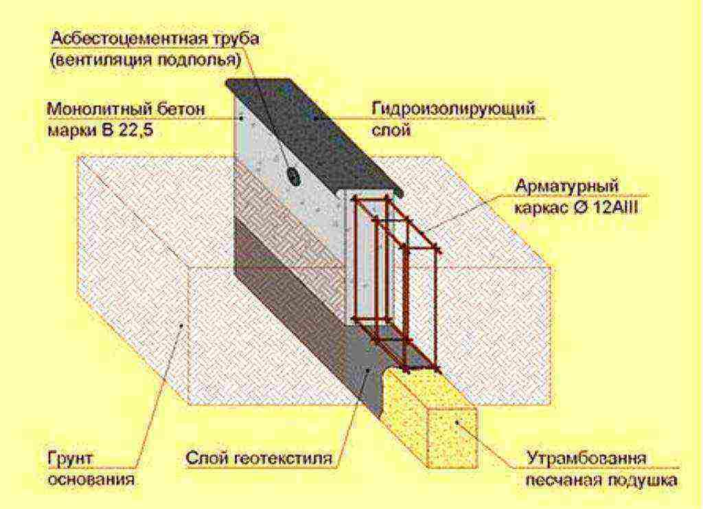 Как вязать стеклопластиковую арматуру - способы и особенности