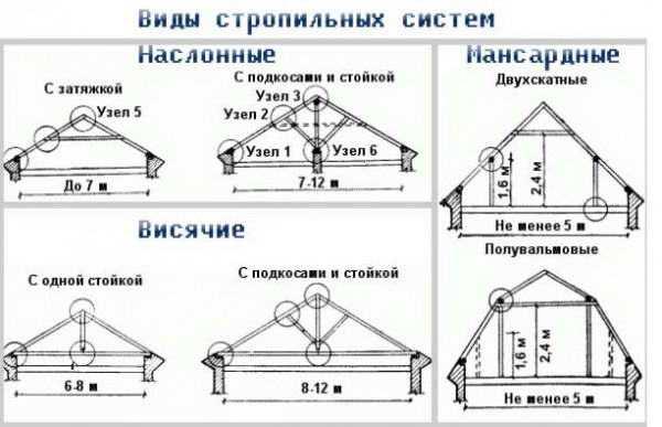 Конструкция двухскатной крыши: особенности, преимущества и недостатки