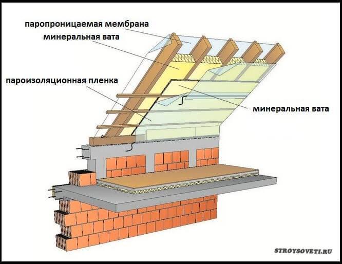 Утепление мансарды пенопластом: расчёт толщины иинструкция помонтажу