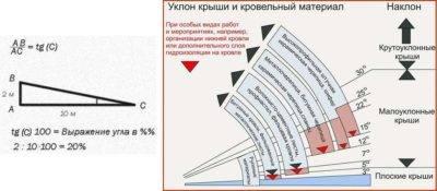 Как рассчитать угол наклона крыши с примерами