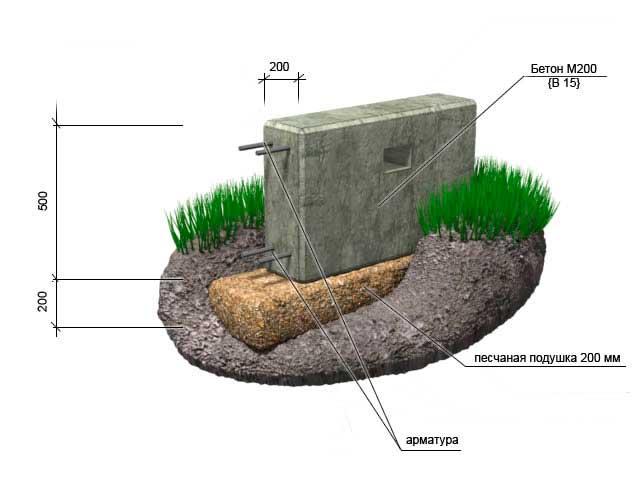 Какой марки бетон нужен для ленточного фундамента: от чего зависит и что выбрать