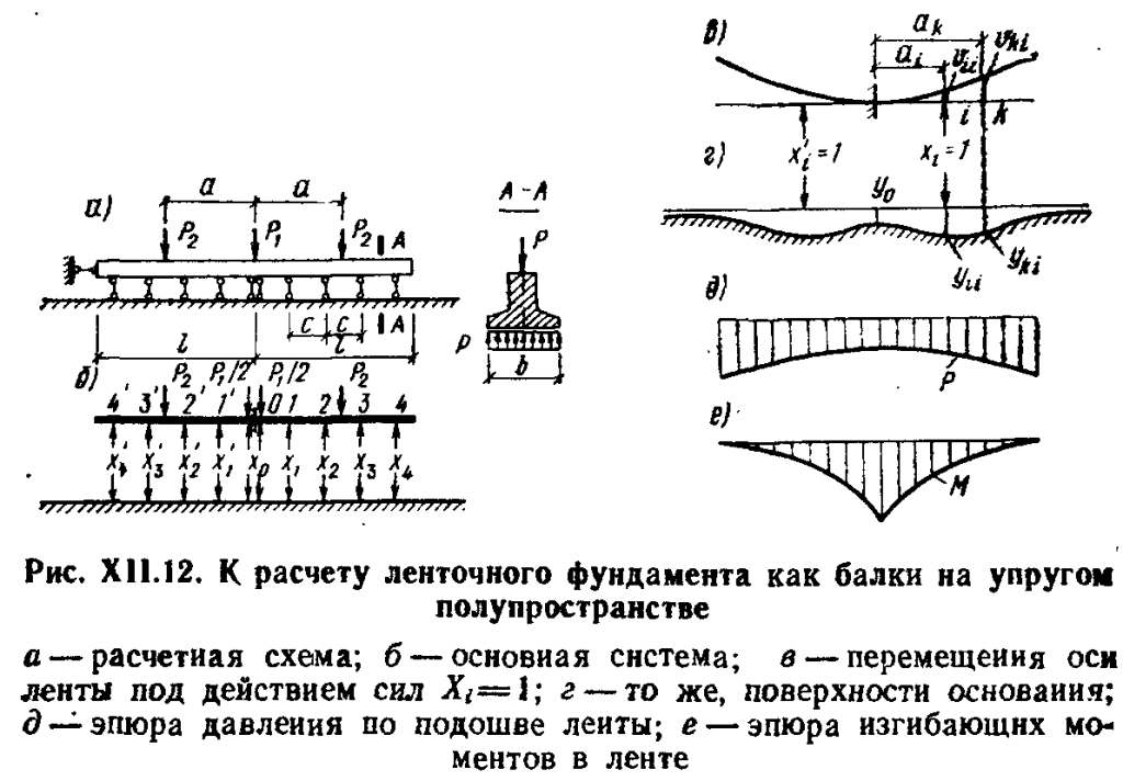 Расчет ширины ленточного фундамента