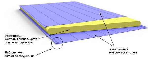 Стеновые сэндвич панели наружные, размеры, ширина, монтаж, цены на панели в москве