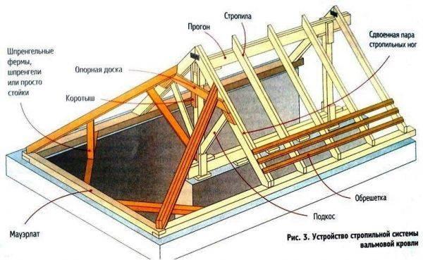 Всё о стропильной системе полувальмовой крыши + схема пошагового монтажа