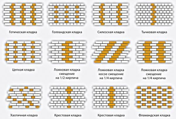 Сколько кирпича в 1 м2 кладки: необходимые параметры, варианты расчета нужного количества