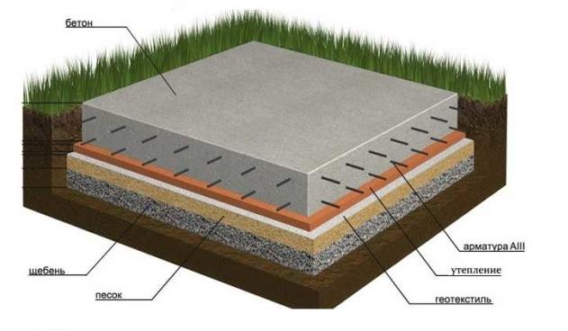 Марка бетона для плиты фундамента. производитель бетона млб