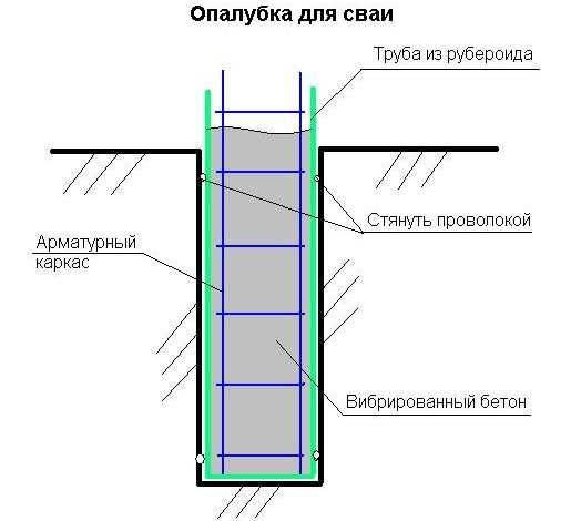 Какая примерная стоимость возведения ленточного фундамента под забор и как ее рассчитать?