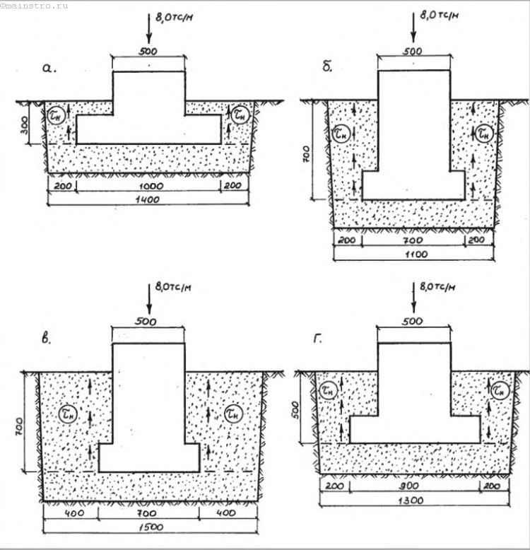 Мелкозаглубленный фундамент на участке с уклоном