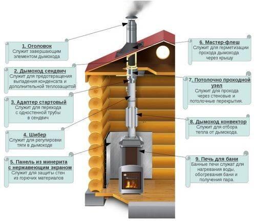 Герметизация дымохода на крыше из шифера