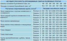 Таблица средней несущей способности различных грунтов