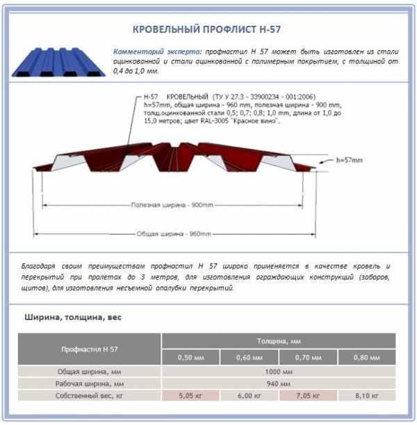 Профнастил - размеры для крыши, толщина и высота волны материала, смотрите на видео и фото