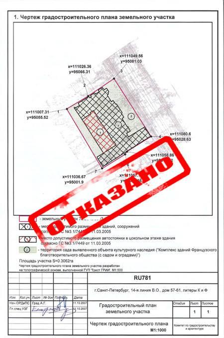 Что такое гпзу и 18 полезных свойств градостроительного плана?