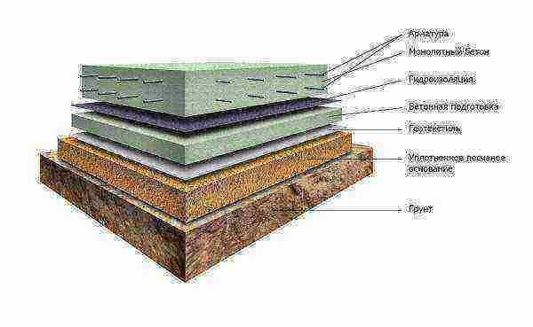Фундамент под глинистую почву: выбор и достоинства разных типов