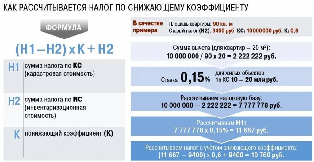 Расчет арендной платы за земельный участок от кадастровой стоимости