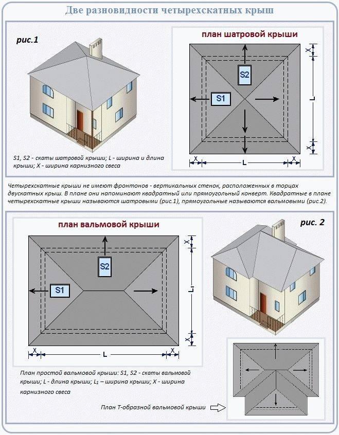 Четырехскатная крыша своими руками: обзор конструкций + инструктаж по строительству