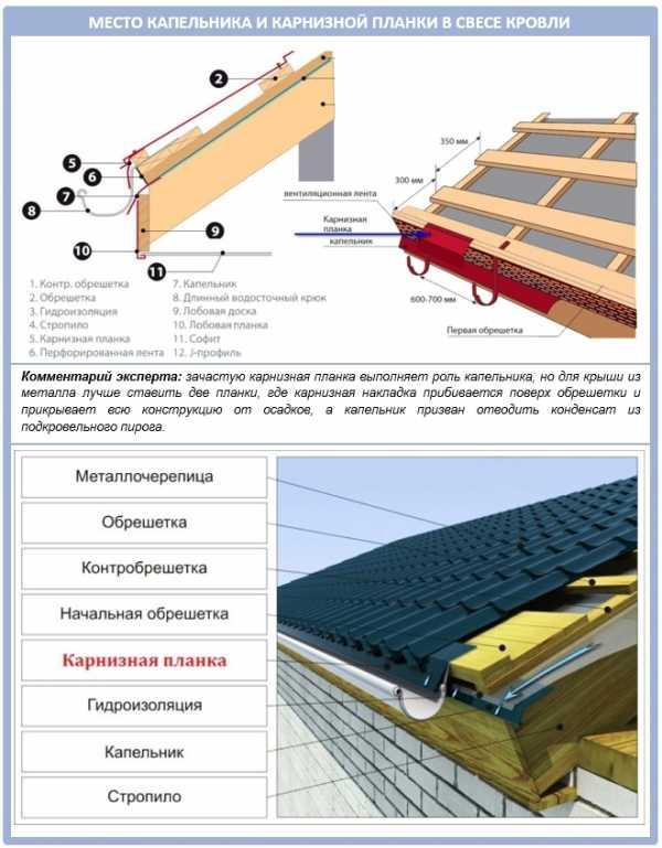 Капельник для крыши: назначение, установка, крепление