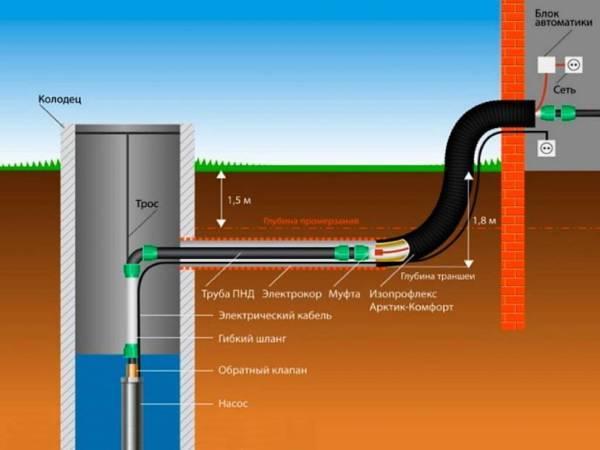 Как выполняется прокладка канализационных труб – пошаговое руководство с примерами