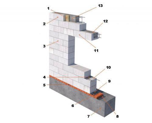 Заделка трещин в кирпичных стенах: виды и причины повреждений, способы их устранения
