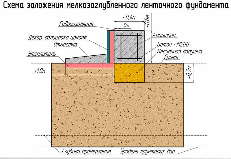 Как правильно сделать ленточный фундамент своими руками?