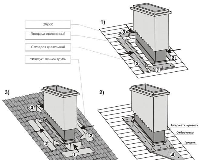 Гидроизоляция дымохода: критерии выбора материалов
