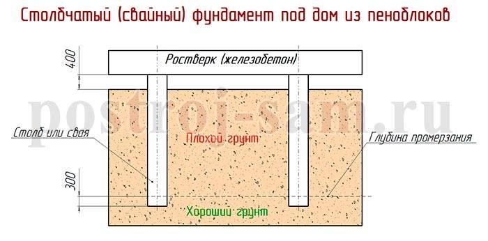 Заливка армопояса в газобетонном доме