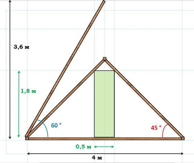 Как рассчитать высоту крыши по отношению к ширине дома, как определить правильно, как высчитать, посчитать, как узнать