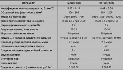 Сроки эксплуатации газовых плит по государственному стандарту рф. срок службы газовой плиты: показатели, особенности эксплуатации и сроки замены